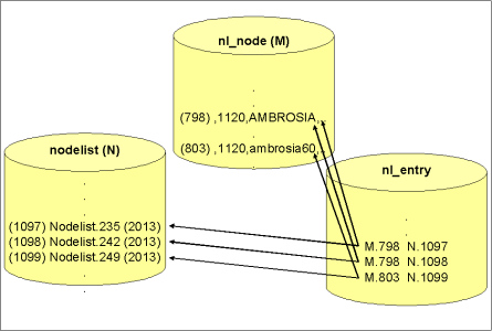 Archive DB structure